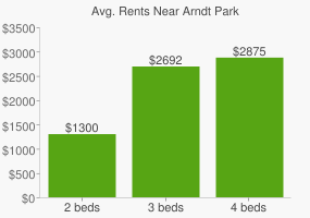 Graph of average rent prices for Arndt Park